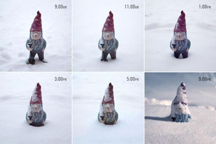 Gnome-o-meter